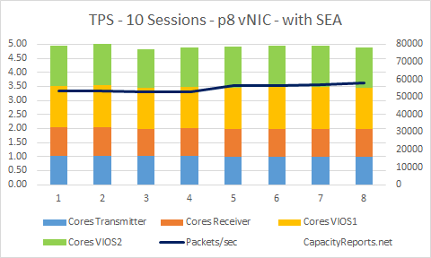 TPS 10Sessions p8 vNIC with VIOS and SEA