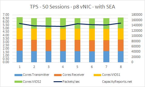 TPS 50Sessions p8 vNIC with VIOS and SEA